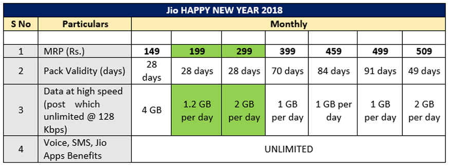 Reliance-Jio-Happy-New-Year-2018-Prepaid-Plans1.jpg.f6bd89c734c82bcd87f69a6d84993512.jpg