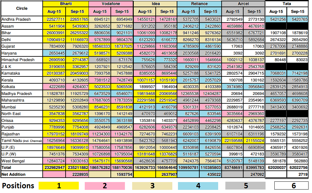 TRAI-chart-showing-wireless-subscriber-base-of-top-Indian-telecoms.png